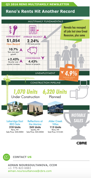 cbre-q3-2016-multifamily-newsletter