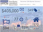 RSAR Market Reports for Reno, Sparks, and Fernley, Nevada – December 2019
