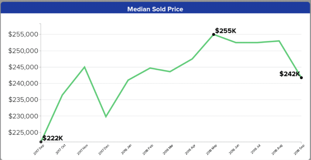 Fernley Market Report, September 2018