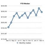 March 2014 median chart