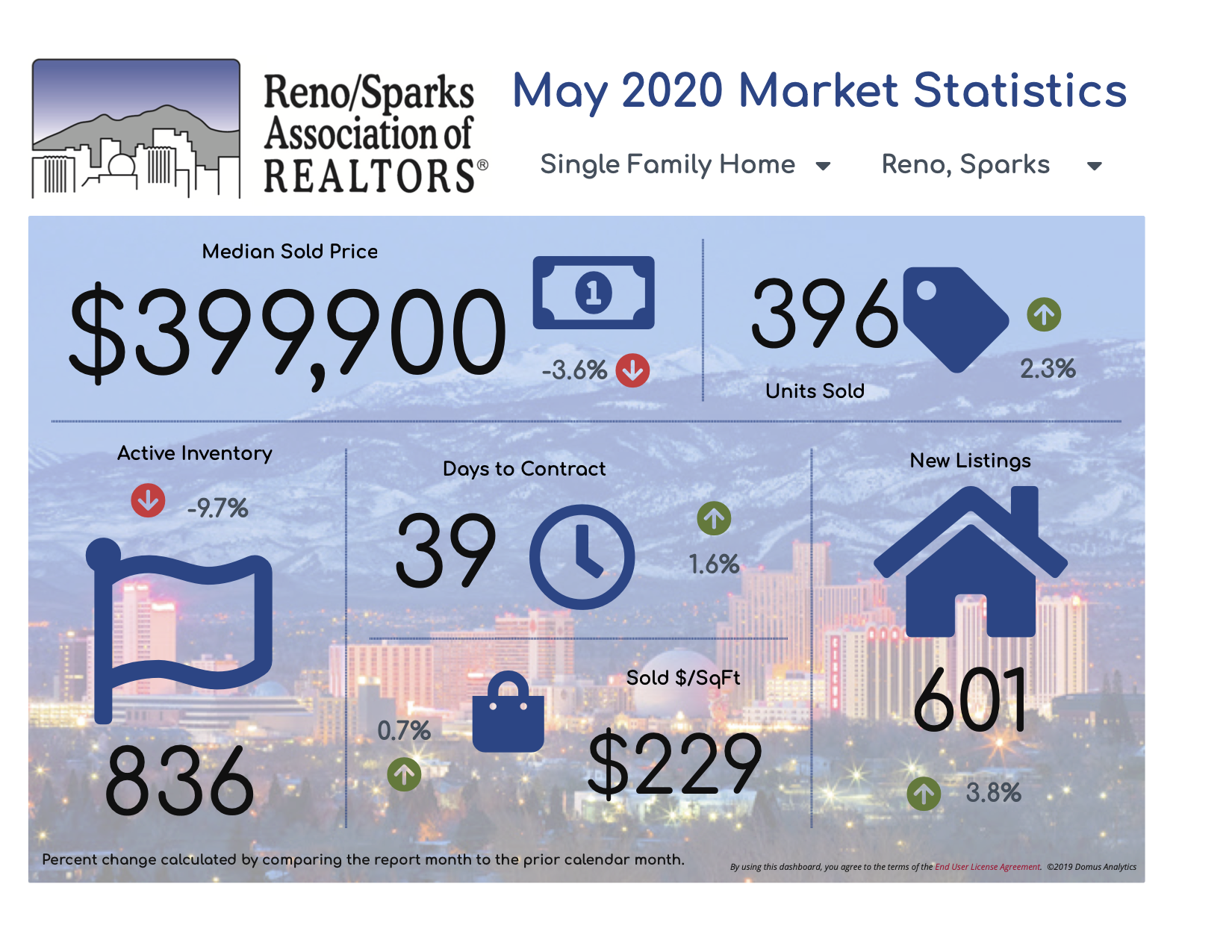 May 2020 Market Infographic - Reno-Sparks