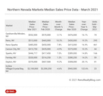 Northern Nevada regional median home prices – March 2021
