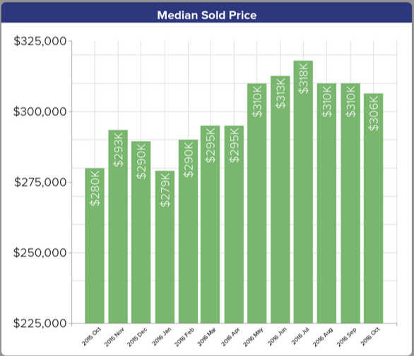 rsar-october-median-sales-price-2016