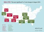 Reno's rents are the 3rd fastest rising in the country