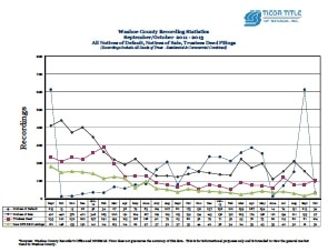 Ticor Title October 2013 Commentary for Foreclosure Statistics