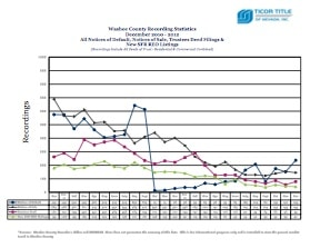 Ticor Washoe County Foreclosure December 2010-2012 Trend Line