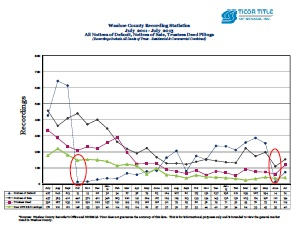 Ticor Washoe County Foreclosure July 2011-2013 Trend Line