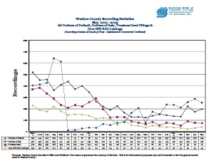 Ticor Washoe County Foreclosure May 2011-2012 Trend Line
