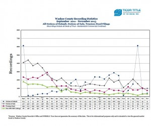 Ticor Washoe County Foreclosure Related Recordings Stats for November 2011-2013 Trend Line