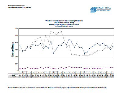 Ticor Washoe County Market Stats for DECEMBER 2011-2014 Trend Line