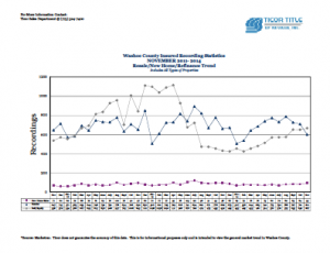 Ticor Washoe County Market Stats for NOVEMBER 2011-2014 Trend Line