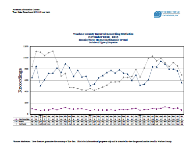 Ticor Washoe County Market Stats for November 2012-2015 Trend Line