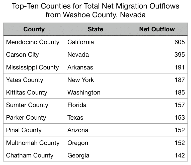 A Closer Look At Nevada S And Washoe County S Population Migration