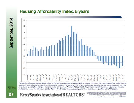 housing afordability index