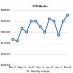 monthly median - March 2016