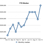 monthly median - October 2014