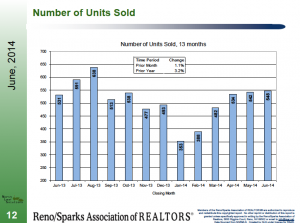 number of units sold - June 2014